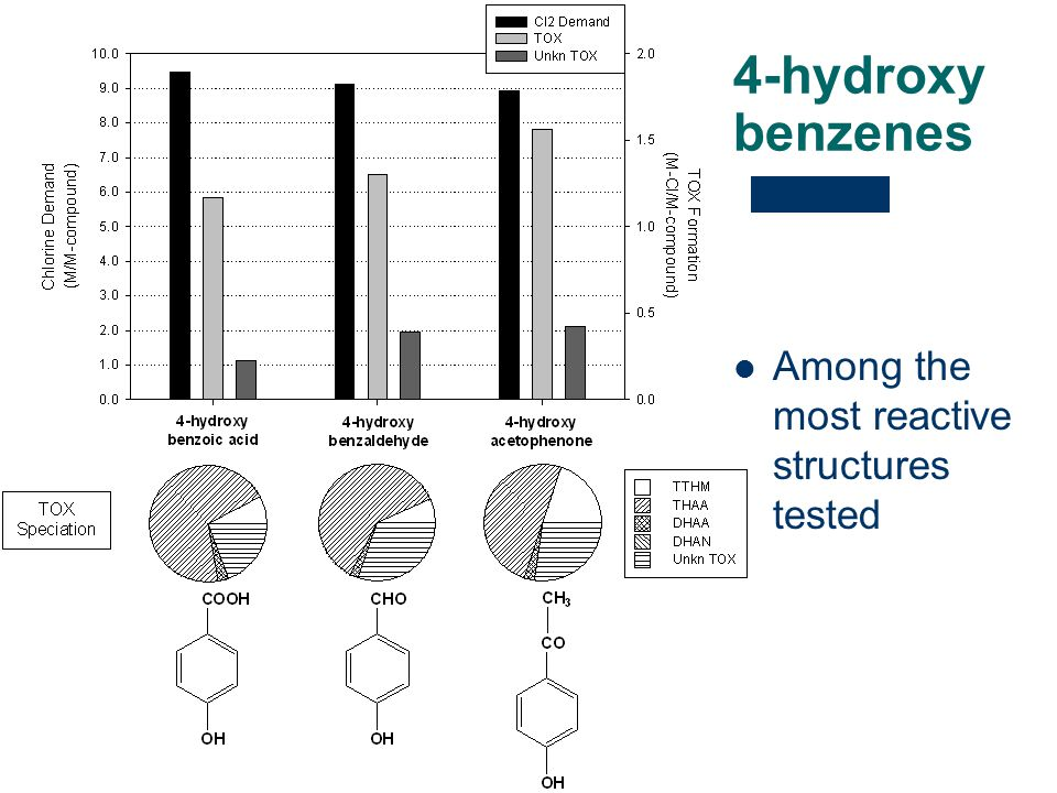 4-hydroxy benzenes Among the most reactive structures tested