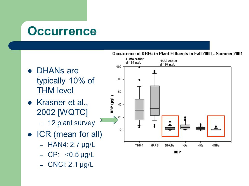 Occurrence DHANs are typically 10% of THM level Krasner et al., 2002 [WQTC] – 12 plant survey ICR (mean for all) – HAN4: 2.7 µg/L – CP: <0.5 µg/L – CNCl: 2.1 µg/L