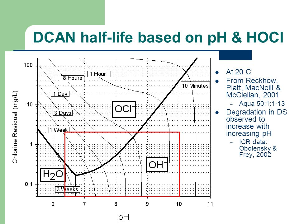 DCAN half-life based on pH & HOCl At 20 C From Reckhow, Platt, MacNeill & McClellan, 2001 – Aqua 50:1:1-13 Degradation in DS observed to increase with