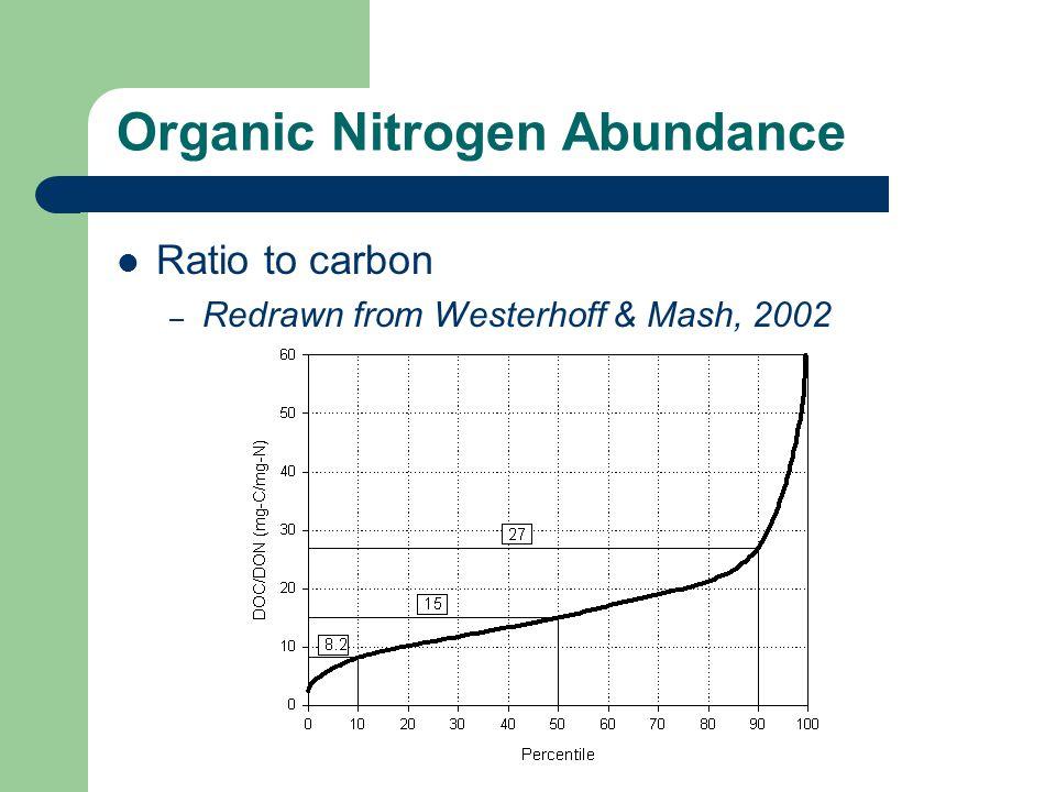 Organic Nitrogen Abundance Ratio to carbon – Redrawn from Westerhoff & Mash, 2002