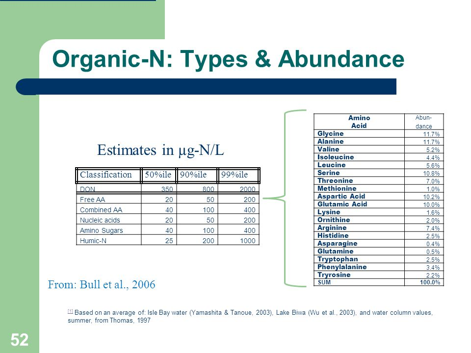 Organic-N: Types & Abundance Amino Abun- Acid dance Glycine 11.7% Alanine 11.7% Valine 5.2% Isoleucine 4.4% Leucine 5.6% Serine 10.8% Threonine 7.0% Methionine 1.0% Aspartic Acid 10.2% Glutamic Acid 10.0% Lysine 1.6% Ornithine 2.0% Arginine 7.4% Histidine 2.5% Asparagine 0.4% Glutamine 0.5% Tryptophan 2.5% Phenylalanine 3.4% Tryrosine 2.2% SUM100.0% 52 [1] [1] Based on an average of: Isle Bay water (Yamashita & Tanoue, 2003), Lake Biwa (Wu et al., 2003), and water column values, summer, from Thomas, 1997 Classification50%ile90%ile99%ile DON3508002000 Free AA2050200 Combined AA40100400 Nucleic acids2050200 Amino Sugars40100400 Humic-N252001000 Estimates in µg-N/L From: Bull et al., 2006