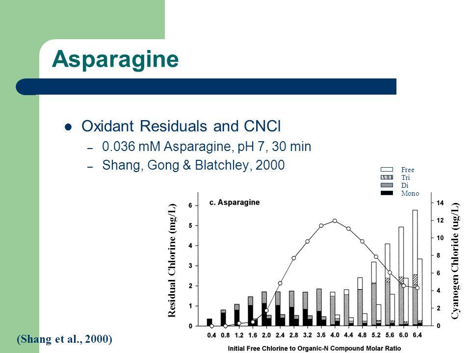 Asparagine Oxidant Residuals and CNCl – 0.036 mM Asparagine, pH 7, 30 min – Shang, Gong & Blatchley, 2000 (Shang et al., 2000) Free Tri Di Mono Residual Chlorine (mg/L) Cyanogen Chloride (ug/L)