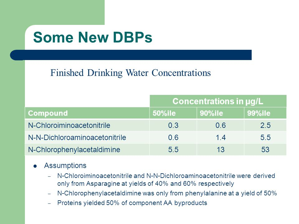 Some New DBPs Compound50%ile90%ile99%ile N-Chloroiminoacetonitrile0.30.62.5 N-N-Dichloroaminoacetonitrile0.61.45.5 N-Chlorophenylacetaldimine5.51353 Concentrations in µg/L Finished Drinking Water Concentrations Assumptions – N-Chloroiminoacetonitrile and N-N-Dichloroaminoacetonitrile were derived only from Asparagine at yields of 40% and 60% respectively – N-Chlorophenylacetaldimine was only from phenylalanine at a yield of 50% – Proteins yielded 50% of component AA byproducts