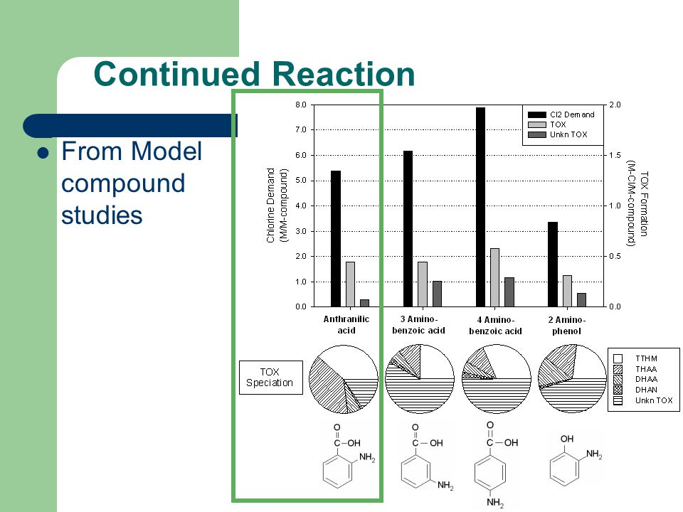 Continued Reaction From Model compound studies