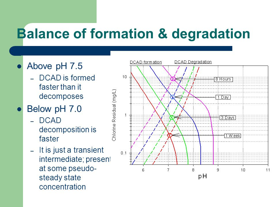 Balance of formation & degradation Above pH 7.5 – DCAD is formed faster than it decomposes Below pH 7.0 – DCAD decomposition is faster – It is just a transient intermediate; present at some pseudo- steady state concentration