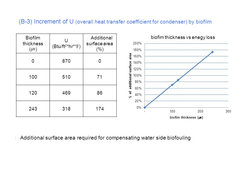 (B-3) Increment of U (overall heat transfer coefficient for condenser) by biofilm Biofilm thickness ( ㎛ ) U (Btu/ft 2 *hr* ℉ ) ☞ Additional surface ar