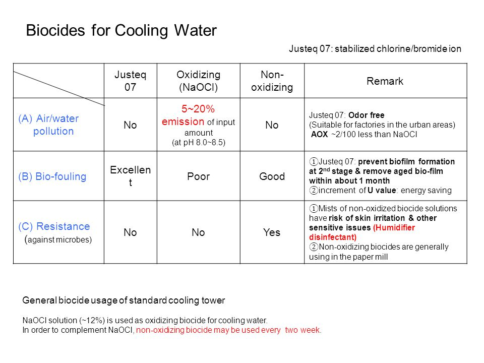 Justeq 07 Oxidizing (NaOCl) Non- oxidizing Remark (A)Air/water pollution No 5~20% emission of input amount (at pH 8.0~8.5) No Justeq 07: Odor free (Su
