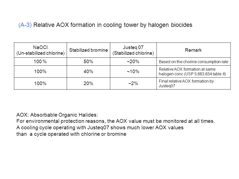 (A-3) Relative AOX formation in cooling tower by halogen biocides NaOCl (Un-stabilized chlorine) Stabilized bromine Justeq 07 (Stabilized chlorine) Re