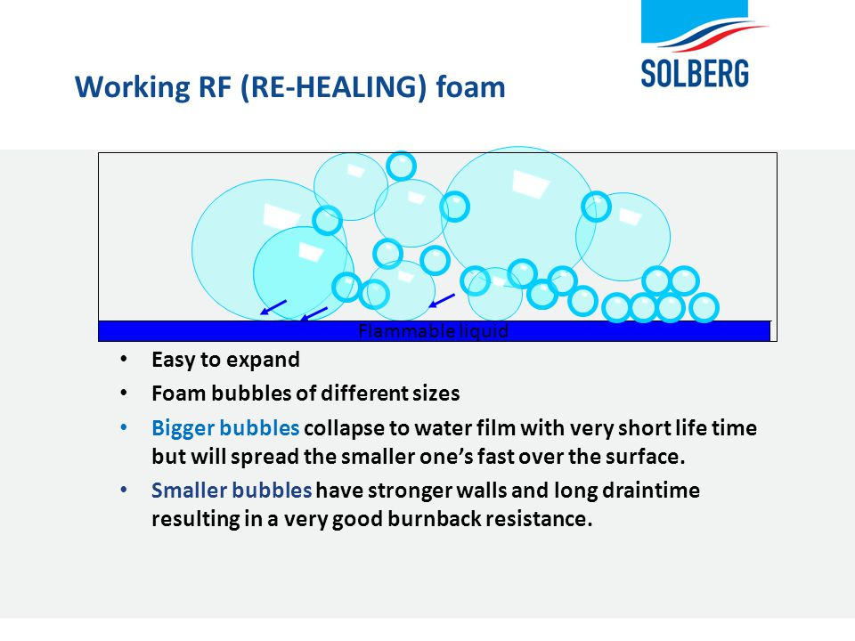 Working RF (RE-HEALING) foam Easy to expand Foam bubbles of different sizes Bigger bubbles collapse to water film with very short life time but will s