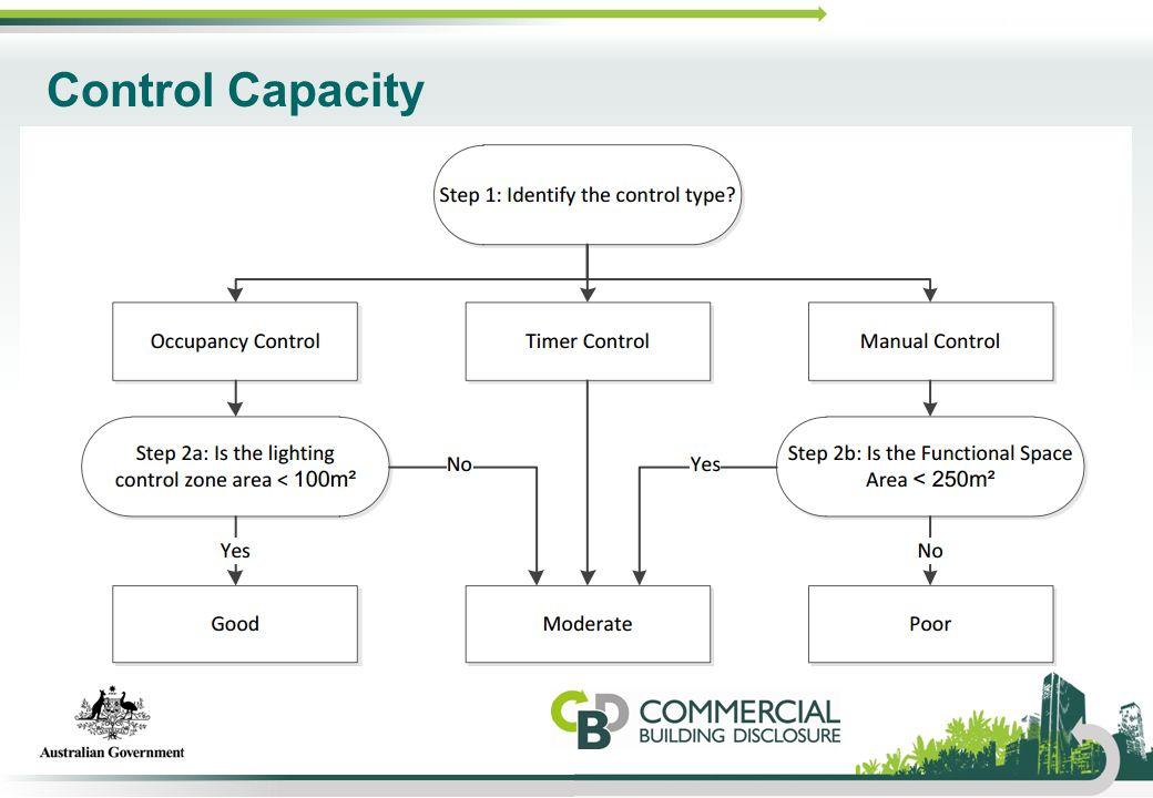 Control Capacity