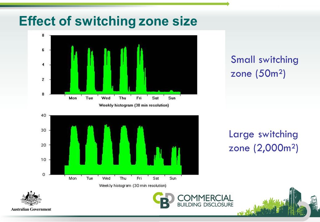 Effect of switching zone size Small switching zone (50m²) Large switching zone (2,000m²)