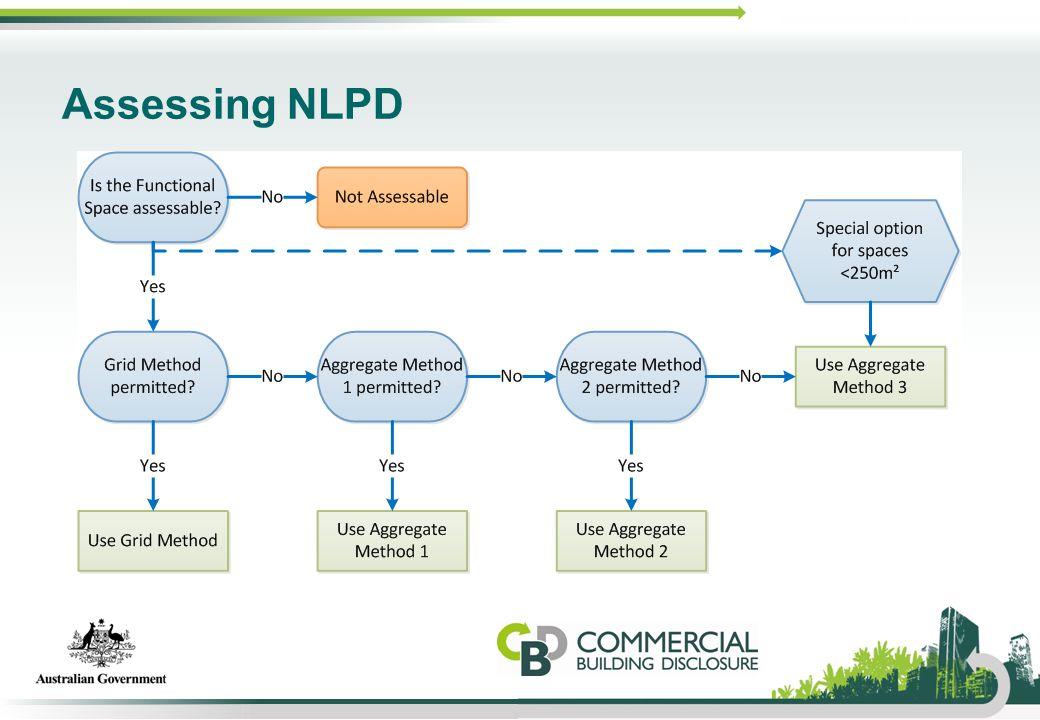 Assessing NLPD