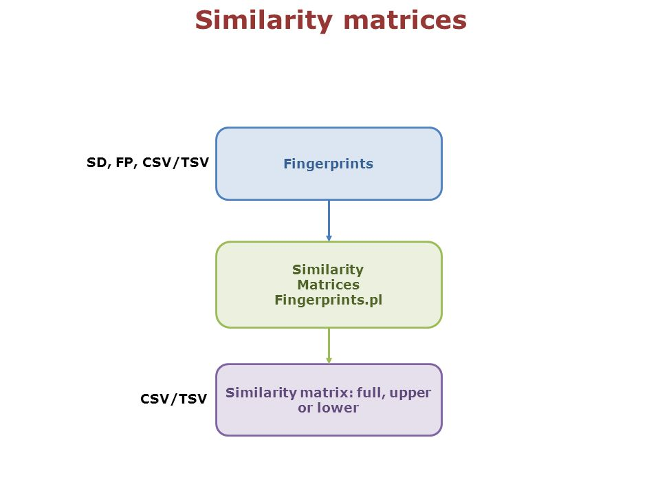 Similarity matrices Similarity Matrices Fingerprints.pl Similarity matrix: full, upper or lower Fingerprints SD, FP, CSV/TSV CSV/TSV