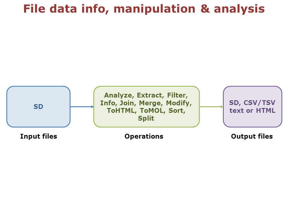 File data info, manipulation & analysis SD Analyze, Extract, Filter, Info, Join, Merge, Modify, ToHTML, ToMOL, Sort, Split SD, CSV/TSV text or HTML Input filesOutput filesOperations