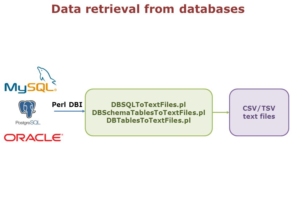 Data retrieval from databases DBSQLToTextFiles.pl DBSchemaTablesToTextFiles.pl DBTablesToTextFiles.pl CSV/TSV text files Perl DBI