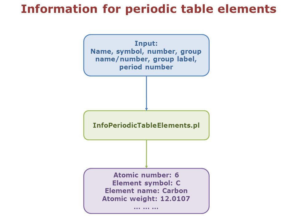 Information for periodic table elements InfoPeriodicTableElements.pl Atomic number: 6 Element symbol: C Element name: Carbon Atomic weight: 12.0107 …