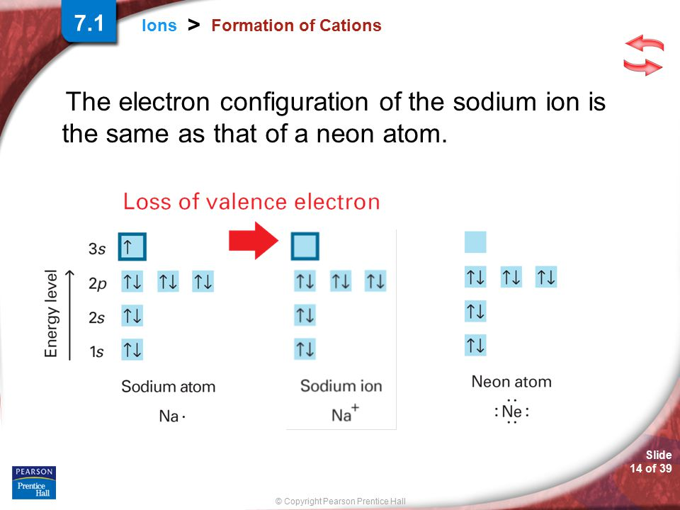 © Copyright Pearson Prentice Hall Slide 14 of 39 Ions > Formation of Cations The electron configuration of the sodium ion is the same as that of a neo