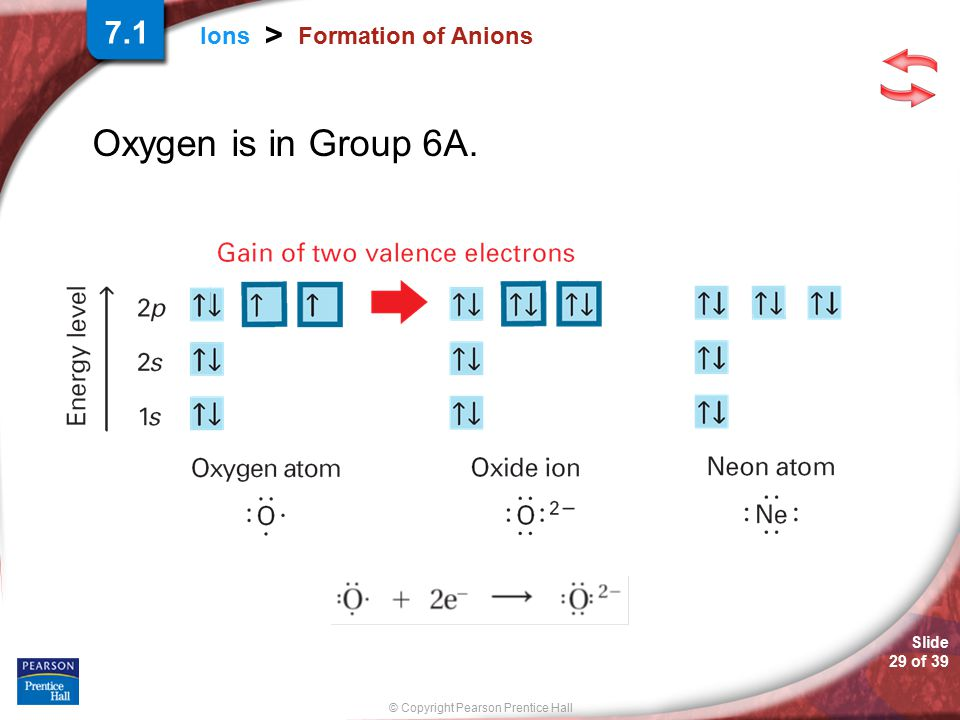 © Copyright Pearson Prentice Hall Slide 29 of 39 Ions > Formation of Anions Oxygen is in Group 6A. 7.1
