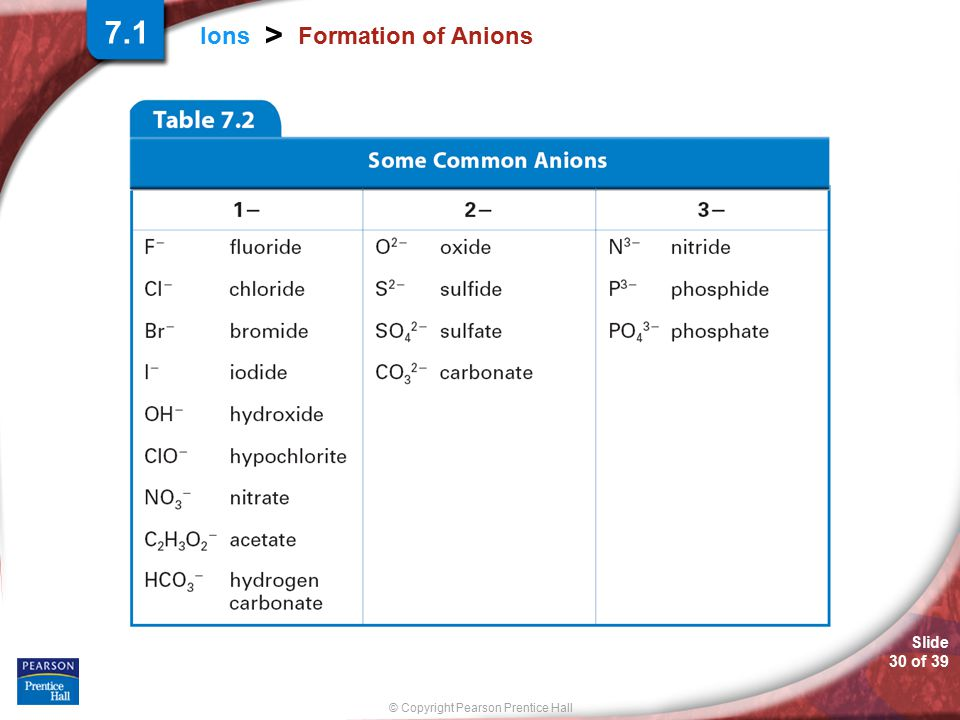 Slide 30 of 39 © Copyright Pearson Prentice Hall Ions > Formation of Anions 7.1
