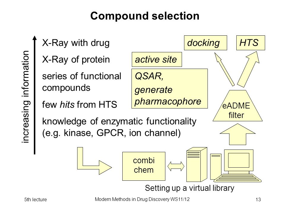 5th lecture Modern Methods in Drug Discovery WS11/12 13 Compound selection X-Ray with drug X-Ray of protein series of functional compounds few hits from HTS knowledge of enzymatic functionality (e.g.