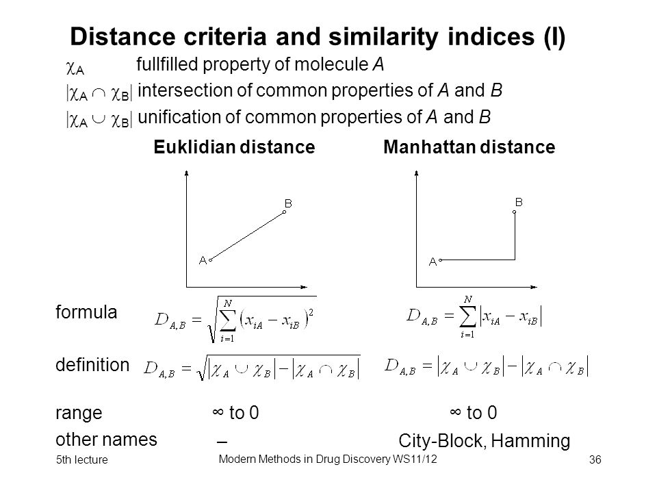 5th lecture Modern Methods in Drug Discovery WS11/12 36 Distance criteria and similarity indices (I)  A fullfilled property of molecule A  A   B  intersection of common properties of A and B  A   B  unification of common properties of A and B Euklidian distanceManhattan distance formula definition range other names ∞ to 0 ∞ to 0 – City-Block, Hamming