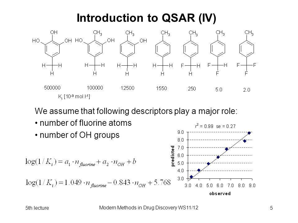5th lecture Modern Methods in Drug Discovery WS11/12 5 Introduction to QSAR (IV) We assume that following descriptors play a major role: number of fluorine atoms number of OH groups
