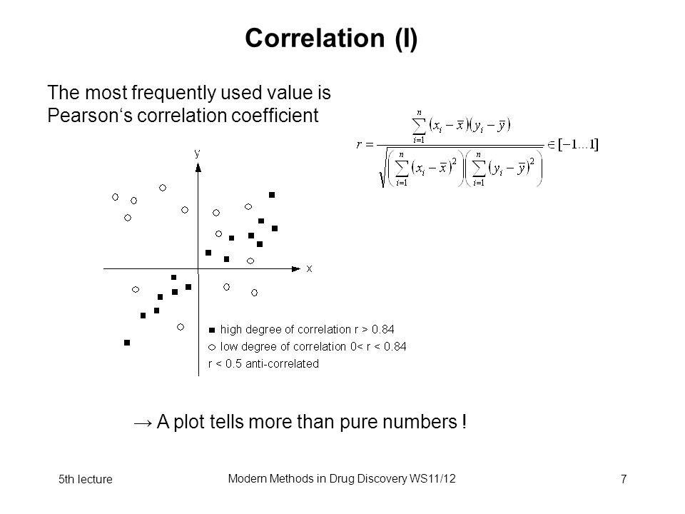 5th lecture Modern Methods in Drug Discovery WS11/12 7 Correlation (I) The most frequently used value is Pearson's correlation coefficient → A plot tells more than pure numbers .