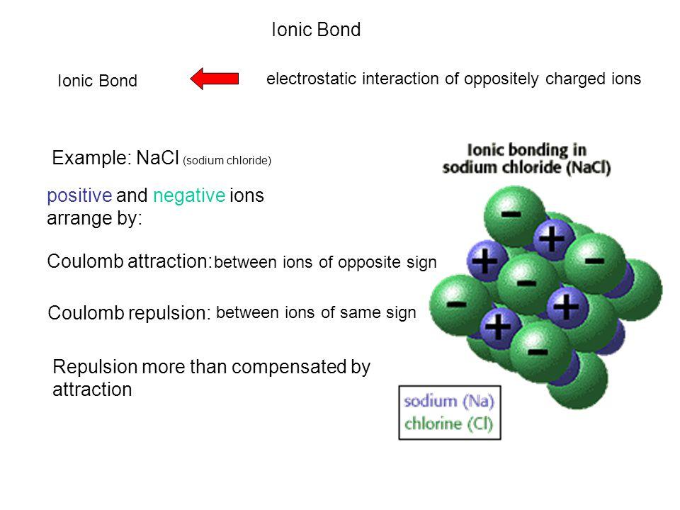6.1 eV (electrostatic energy) ∞ 5.1 eV (ionization energy) 3.6 eV (electron affinity) Closer look to energetic Na + + ∞ + Cl + Cl - + Na + + Cl - Na + r0r0 + -0.3 eV (Pauli repulsion)