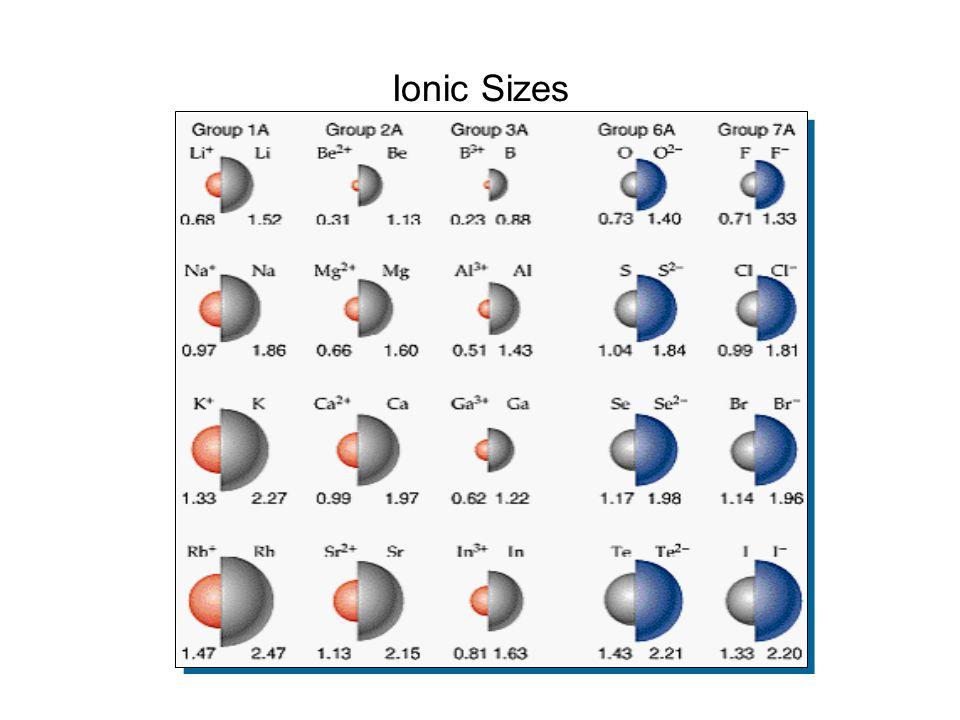 Ionic Sizes
