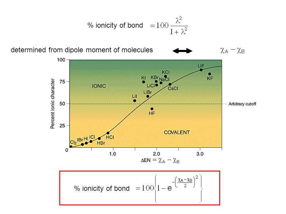 % ionicity of bond determined from dipole moment of molecules % ionicity of bond