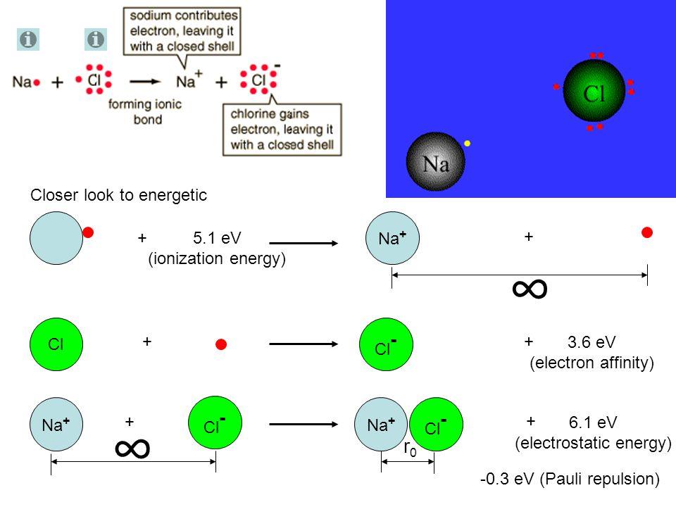 Click for reference and additional information Cl + Cl - Na + r0r0 + 4.3 eV= (6.1-0.3)eV-5.1eV+3.6eV (cohesive energy) How to find r 0 .