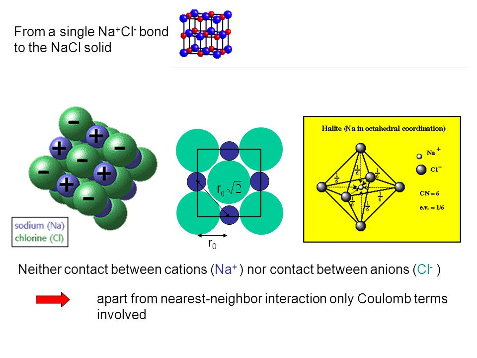 From a single Na + Cl - bond to the NaCl solid Neither contact between cations (Na + ) nor contact between anions (Cl - ) apart from nearest-neighbor interaction only Coulomb terms involved r0r0