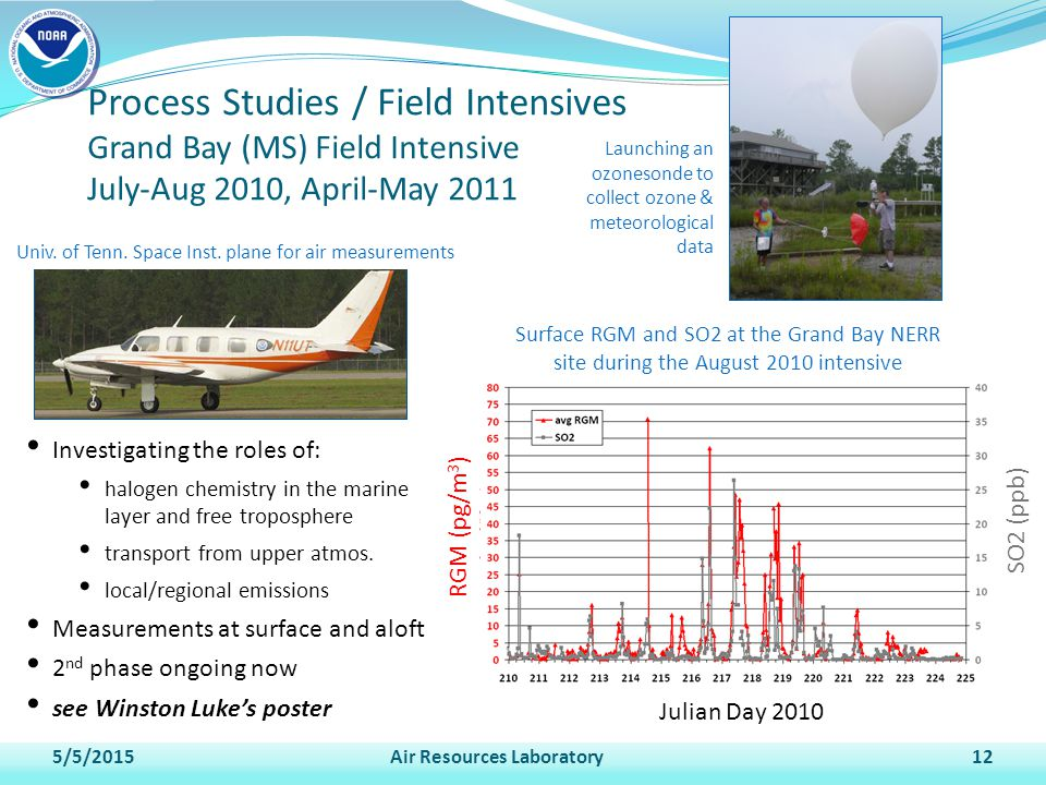 5/5/2015Air Resources Laboratory12 Process Studies / Field Intensives Grand Bay (MS) Field Intensive July-Aug 2010, April-May 2011 Investigating the roles of: halogen chemistry in the marine layer and free troposphere transport from upper atmos.