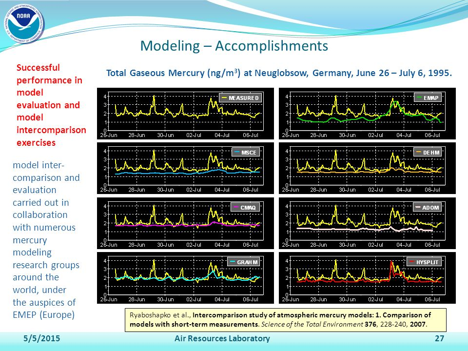 Modeling – Accomplishments Successful performance in model evaluation and model intercomparison exercises 5/5/2015Air Resources Laboratory27 Total Gaseous Mercury (ng/m 3 ) at Neuglobsow, Germany, June 26 – July 6, 1995.