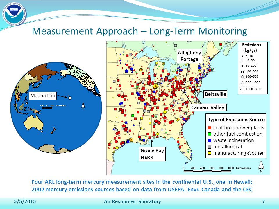 Measurement Approach – Long-Term Monitoring 5/5/2015Air Resources Laboratory7 Four ARL long-term mercury measurement sites in the continental U.S., one in Hawaii; 2002 mercury emissions sources based on data from USEPA, Envr.