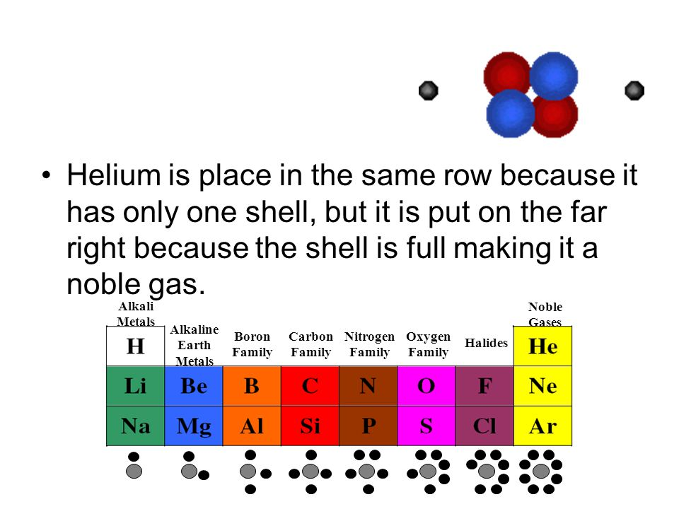 Helium is place in the same row because it has only one shell, but it is put on the far right because the shell is full making it a noble gas. Alkali