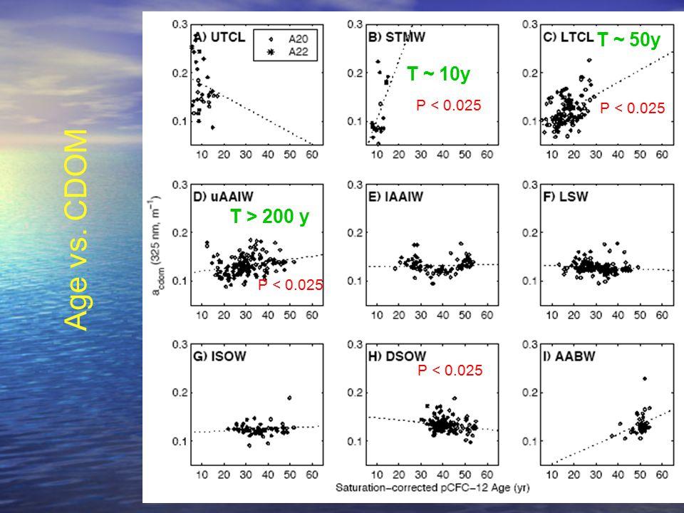 OCRT 2007 P < 0.025 T ~ 10y T ~ 50y T > 200 y Age vs. CDOM