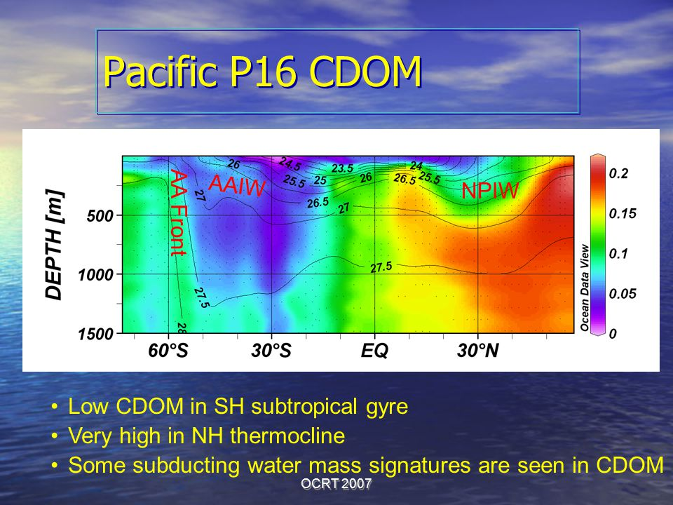 OCRT 2007 Pacific P16 CDOM AA Front AAIW NPIW Low CDOM in SH subtropical gyre Very high in NH thermocline Some subducting water mass signatures are se