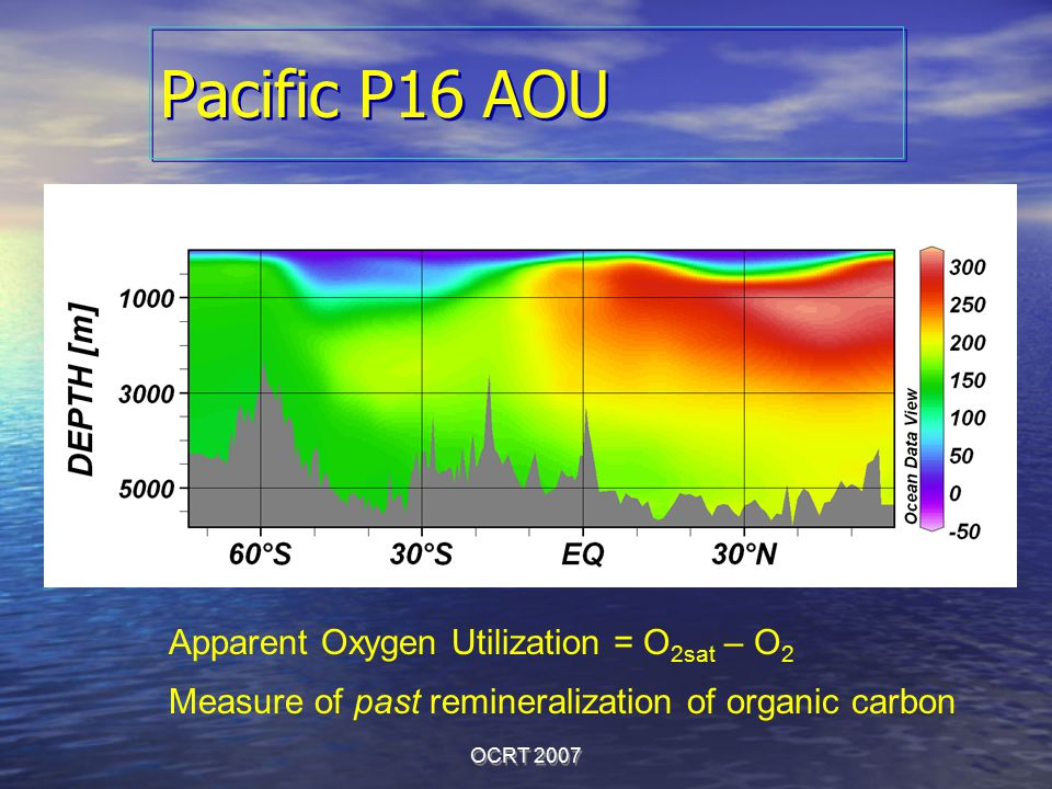 OCRT 2007 Pacific P16 AOU Apparent Oxygen Utilization = O 2sat – O 2 Measure of past remineralization of organic carbon