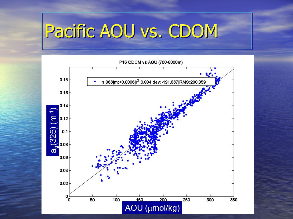OCRT 2007 Pacific AOU vs. CDOM Satellite Water-leaving Z > 700 m AOU (  mol/kg) a g (325) (m -1 )
