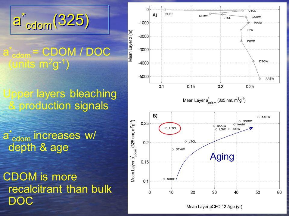 OCRT 2007 a * cdom (325) a * cdom = CDOM / DOC (units m 2 g -1 ) Upper layers bleaching & production signals a * cdom increases w/ depth & age CDOM is more recalcitrant than bulk DOC Aging