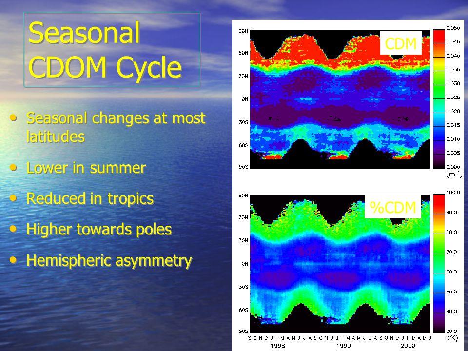 Seasonal CDOM Cycle Seasonal changes at most latitudes Lower in summer Reduced in tropics Higher towards poles Hemispheric asymmetry Seasonal changes at most latitudes Lower in summer Reduced in tropics Higher towards poles Hemispheric asymmetry %CDM CDM