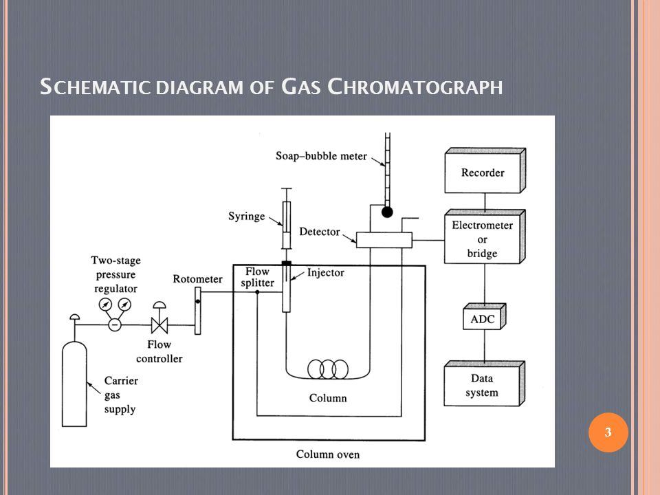 3 S CHEMATIC DIAGRAM OF G AS C HROMATOGRAPH