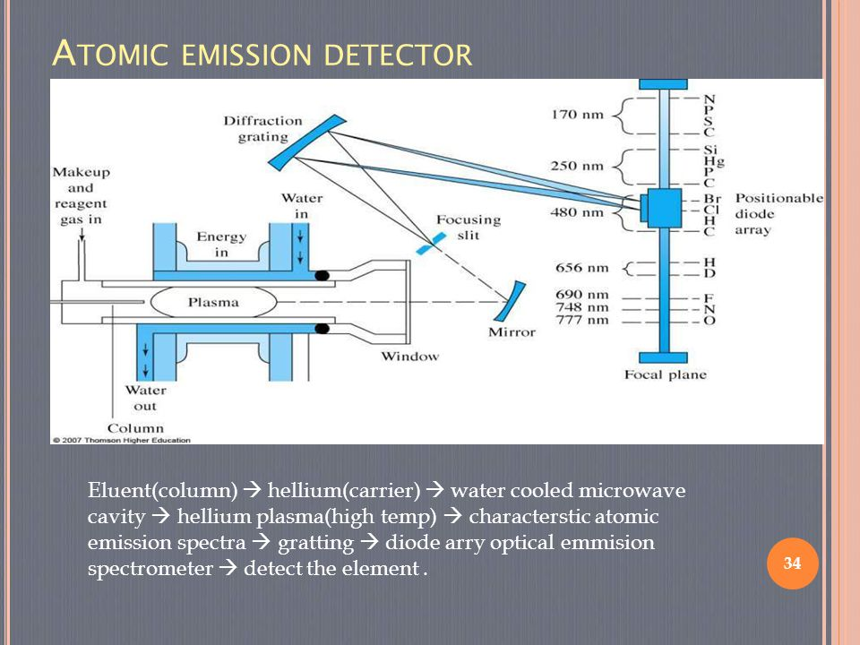 34 Eluent(column)  hellium(carrier)  water cooled microwave cavity  hellium plasma(high temp)  characterstic atomic emission spectra  gratting 
