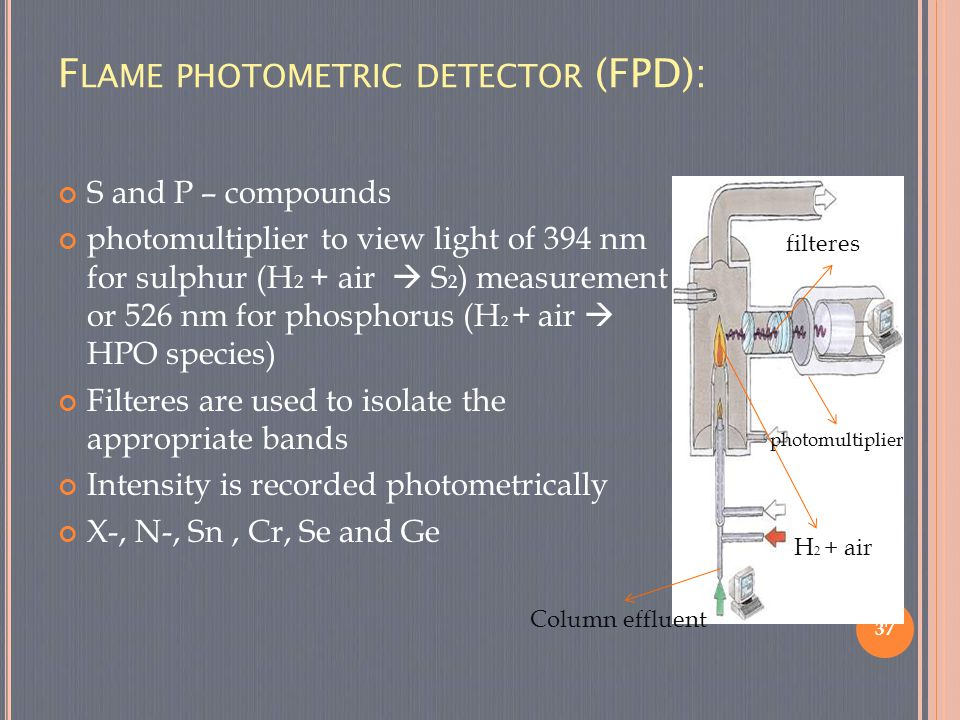 F LAME PHOTOMETRIC DETECTOR (FPD): S and P – compounds photomultiplier to view light of 394 nm for sulphur (H 2 + air  S 2 ) measurement or 526 nm fo