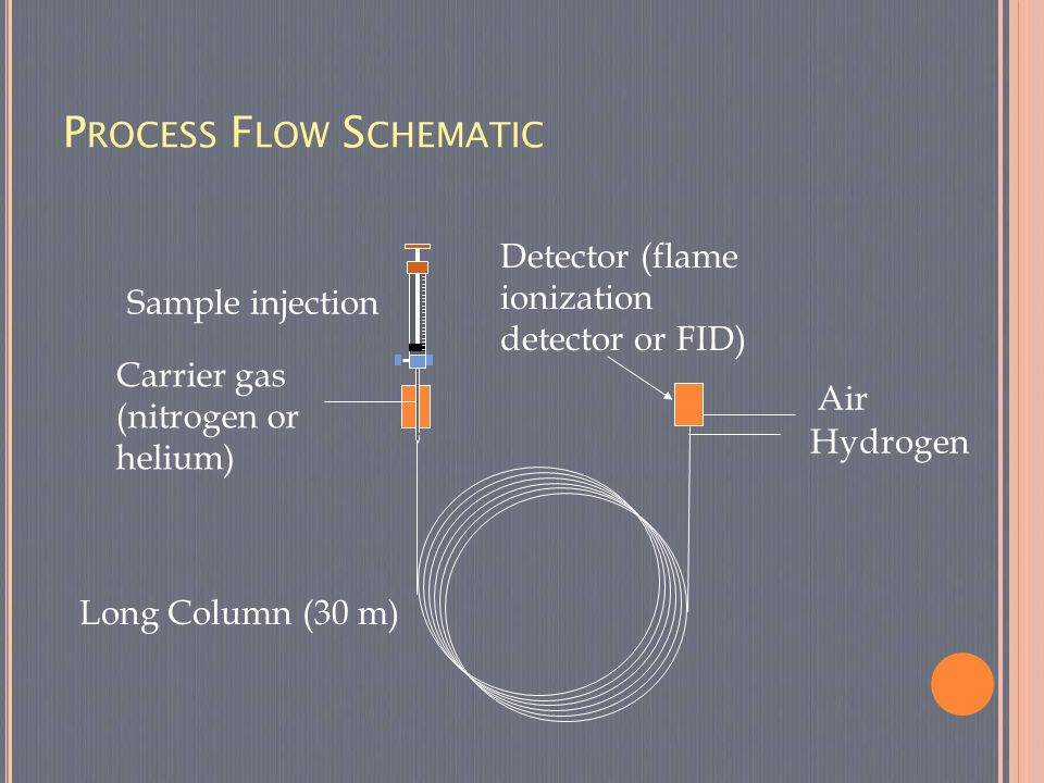 P ROCESS F LOW S CHEMATIC Carrier gas (nitrogen or helium) Sample injection Long Column (30 m) Detector (flame ionization detector or FID) Hydrogen Ai
