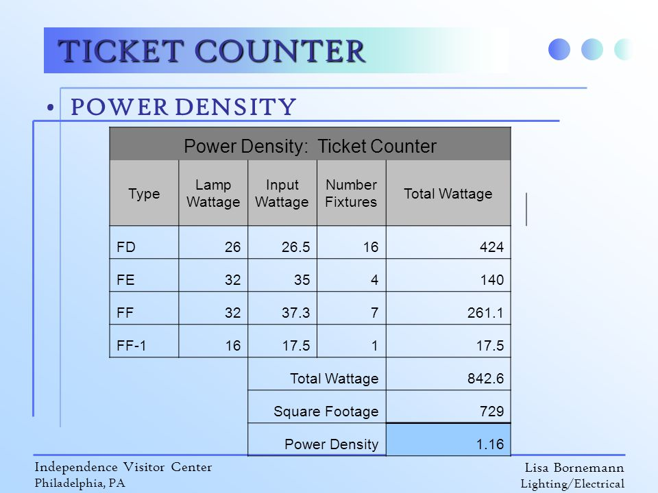 Lisa Bornemann Lighting/Electrical Independence Visitor Center Philadelphia, PA TICKET COUNTER POWER DENSITY Power Density: Ticket Counter Type Lamp Wattage Input Wattage Number Fixtures Total Wattage FD2626.516424 FE32354140 FF3237.37261.1 FF-11617.51 Total Wattage842.6 Square Footage729 Power Density1.16