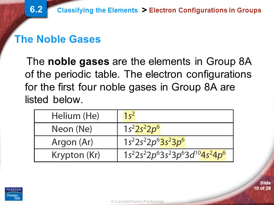 Slide 10 of 28 © Copyright Pearson Prentice Hall Classifying the Elements > Electron Configurations in Groups The Noble Gases The noble gases are the
