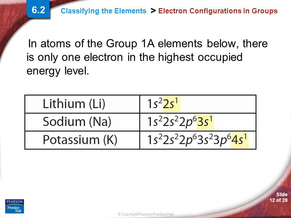 Slide 12 of 28 © Copyright Pearson Prentice Hall Classifying the Elements > Electron Configurations in Groups In atoms of the Group 1A elements below,