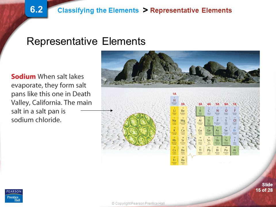 Slide 15 of 28 © Copyright Pearson Prentice Hall Classifying the Elements > Representative Elements 6.2